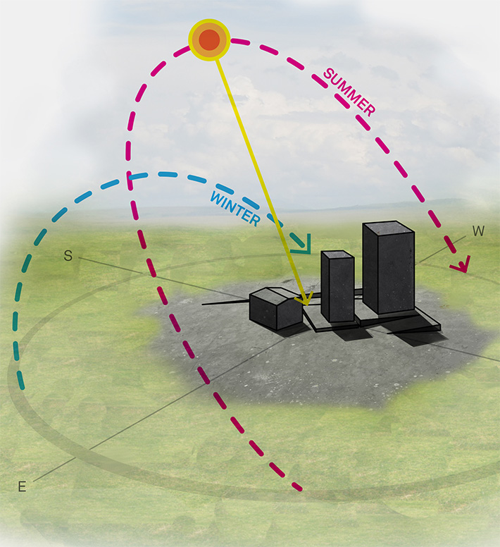 Graphic showing the arc of sun in winter and summer