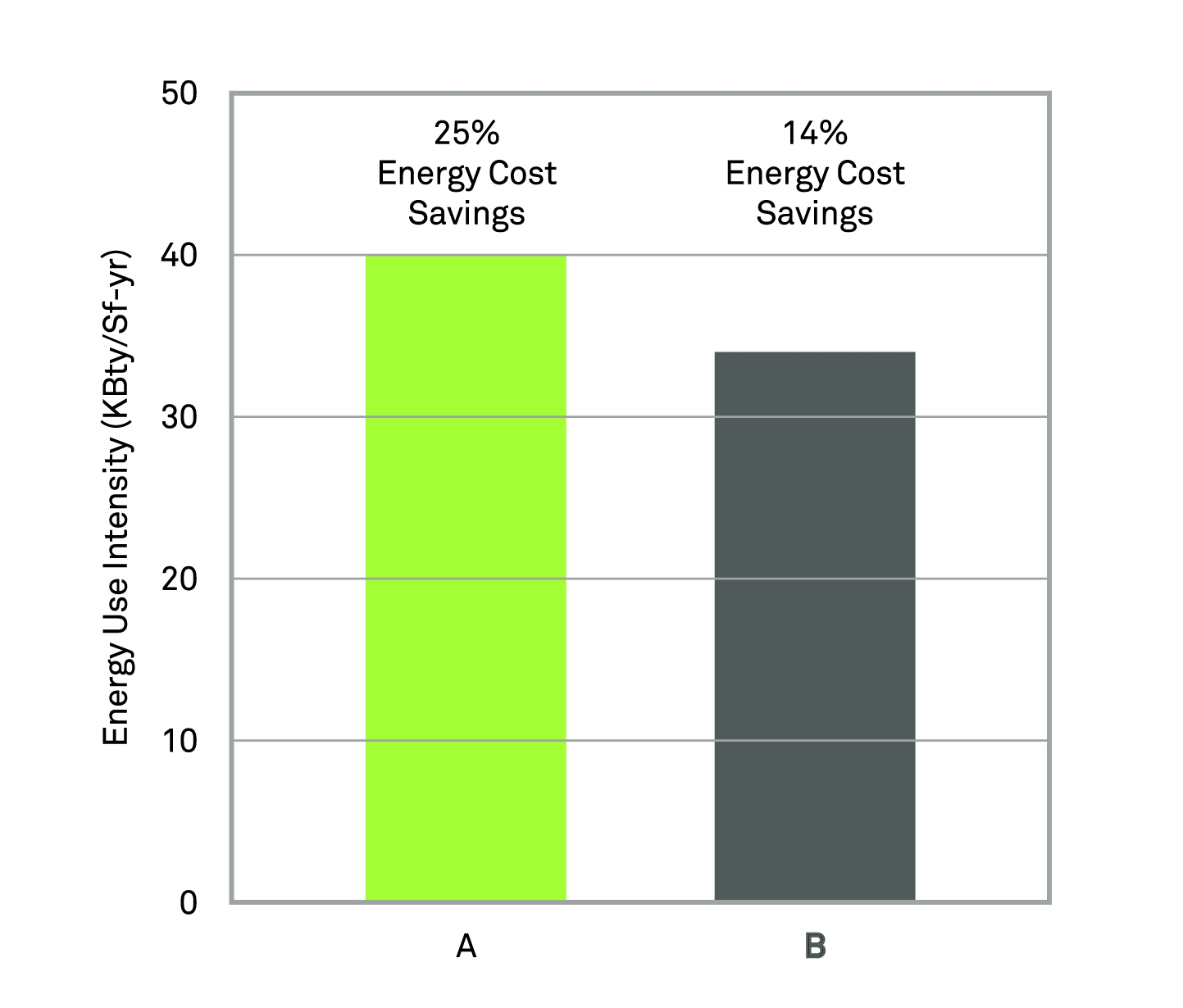 Energy Cost Savings diagram for Glass building design.