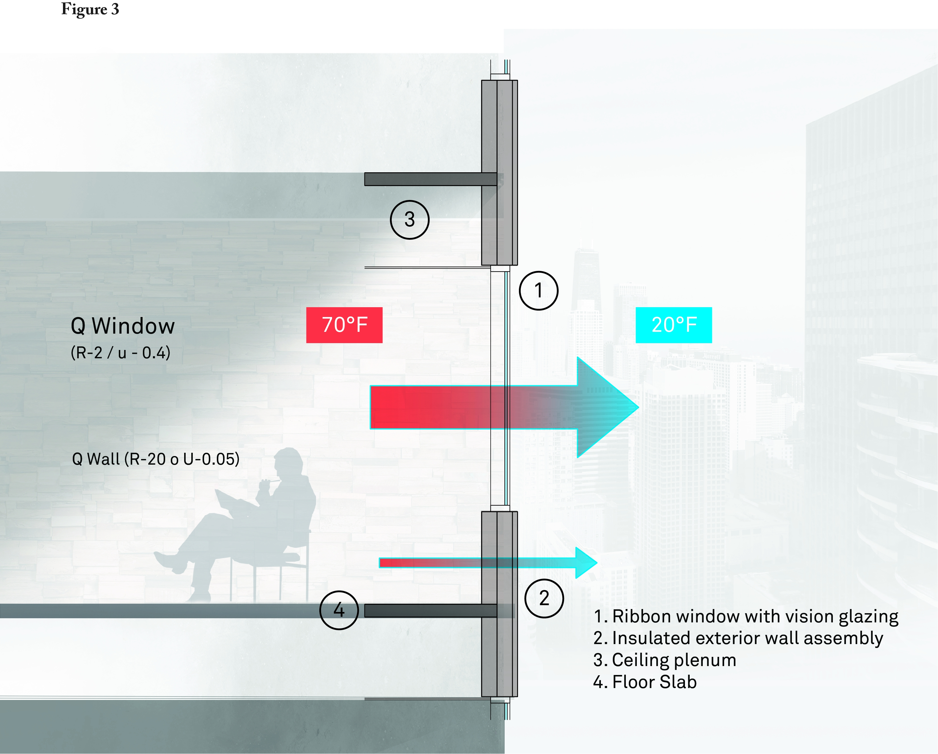 Heat loss diagram for Glass Building Design.