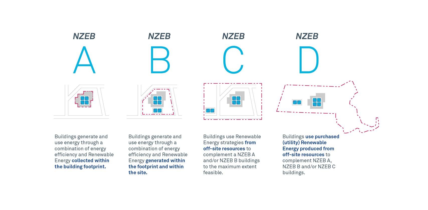 Net Zero Energy Schools Strategy SMMA