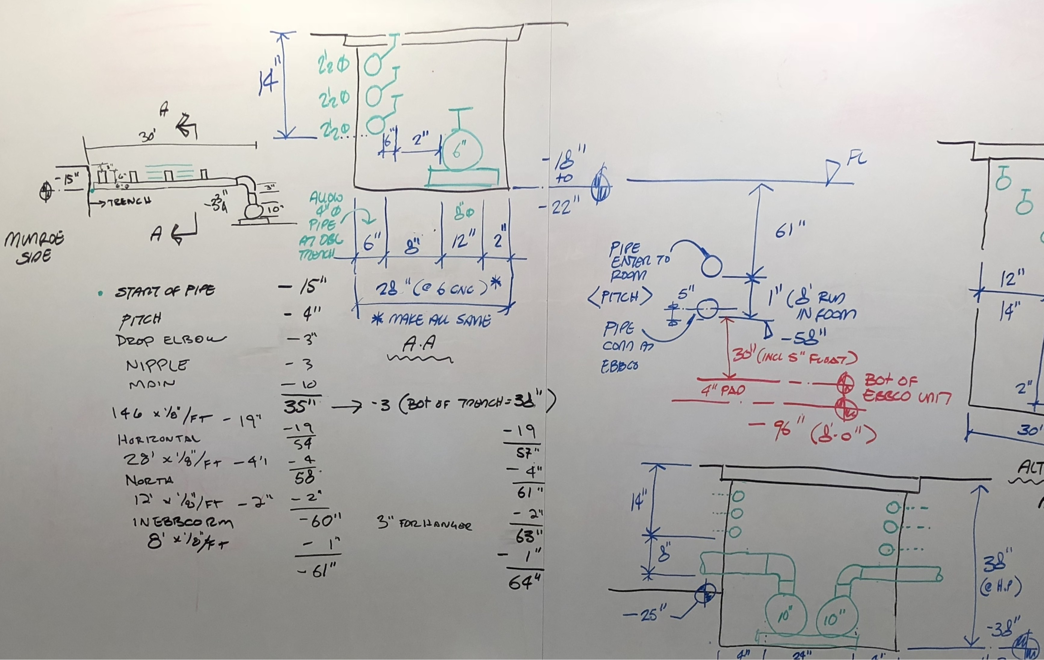 Harvey Performance Facility Trench Diagram