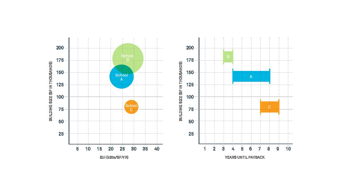 Net Zero Energy Data and Payback
