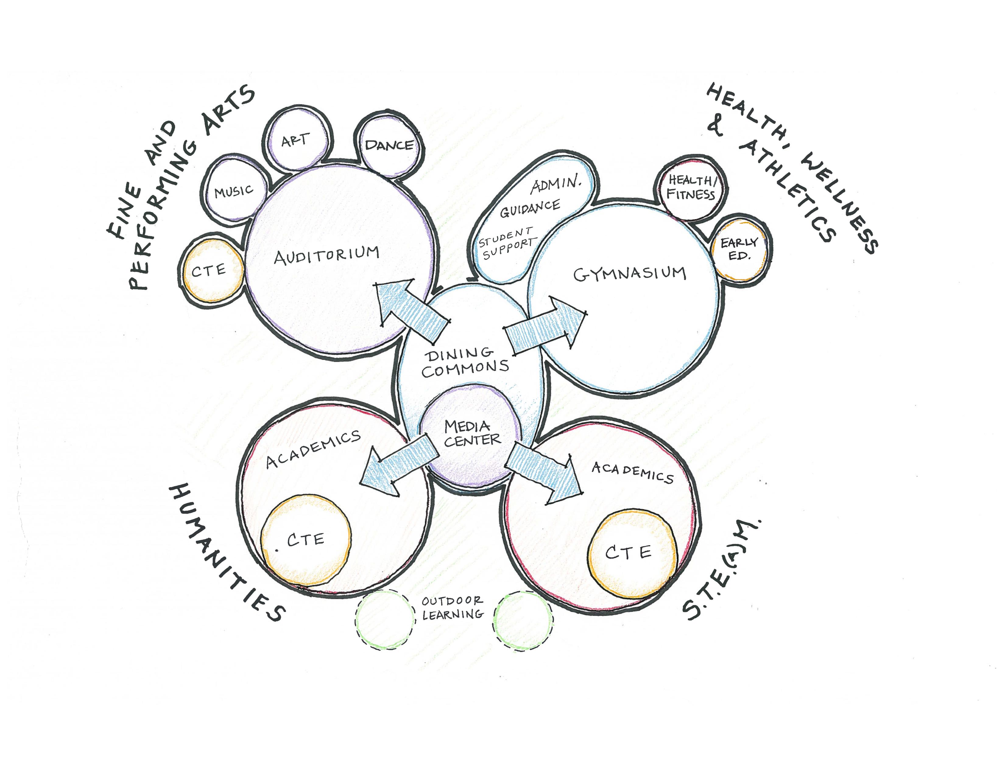 Waltham HS Programming Diagram