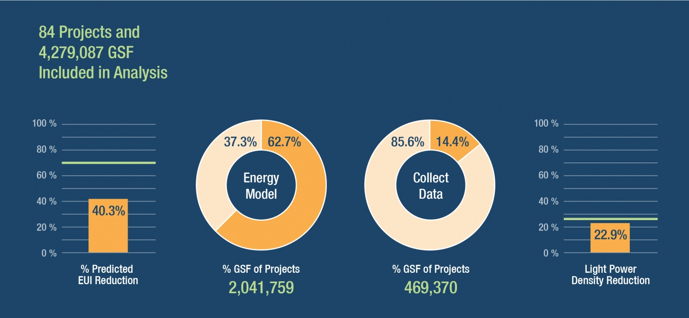 SMMA energy analysis of 84 projects and 4,279,087 sf