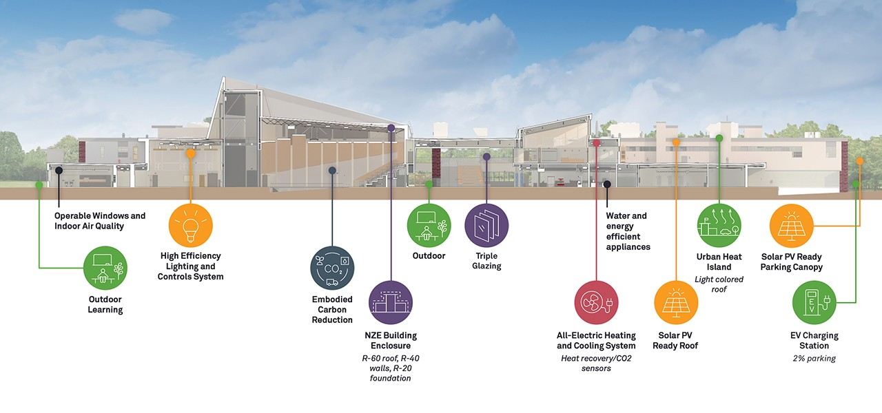 Energy and sustainability information for North Middlesex Regional High School